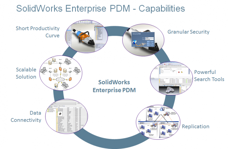Product Data Management Systems or PDM